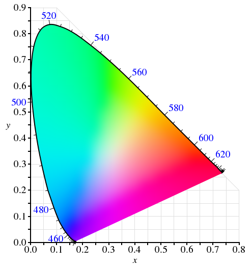 The CIE 1931 xy chromaticity diagram