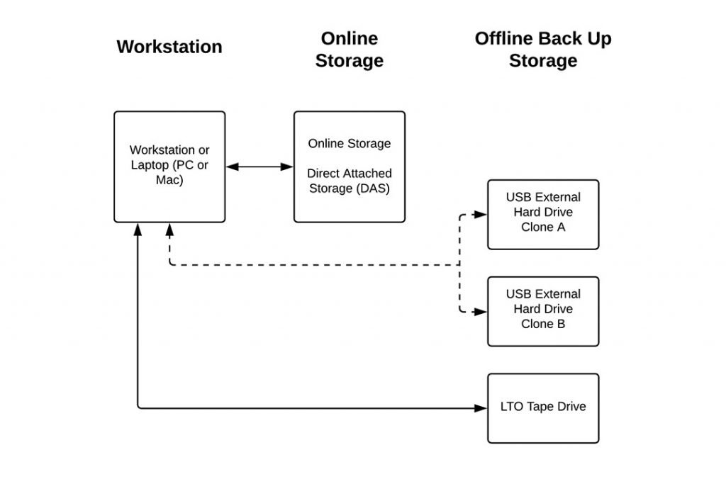 A simple direct attached storage workflow with duplication to cloned external hard drives or a desktop LTO tape drive.